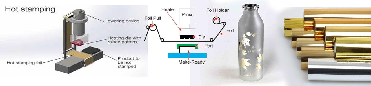 ระบบถ่ายโอนความร้อนของเครื่องพิมพ์ Hot Stamping Machine